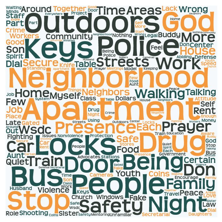 GLF WSDC Summary WordCloud for Intro