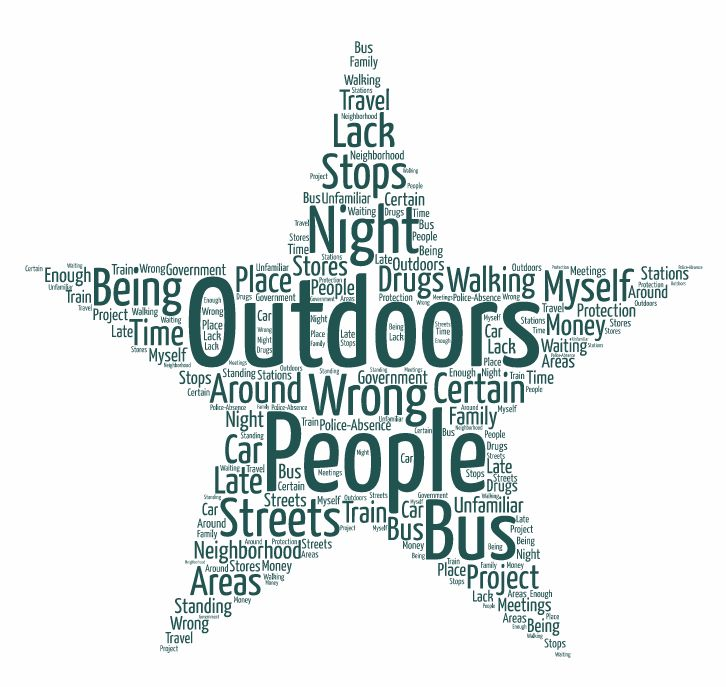 GLF WSDC Word Cloud In the Streets
