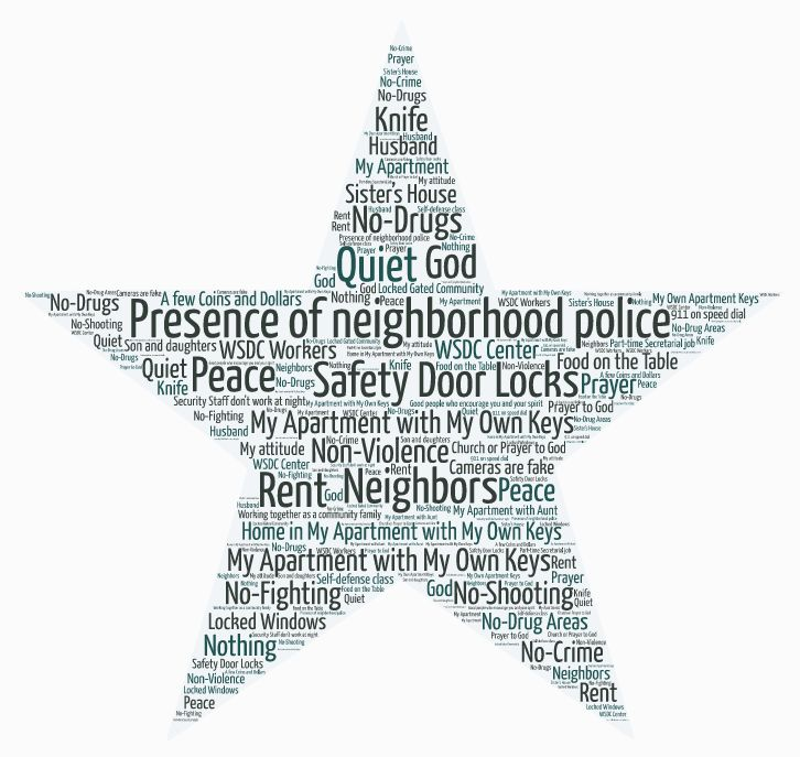 GLF WSDC Word Cloud At Home